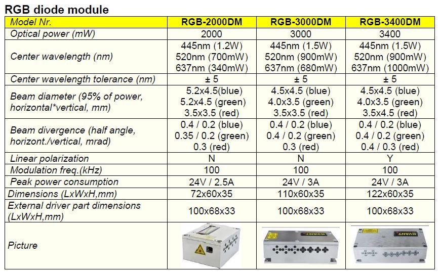 Kvant-Lasermodul_RGB-3400DM_technische_daten
